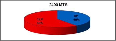 20110523053113-2000metros.png