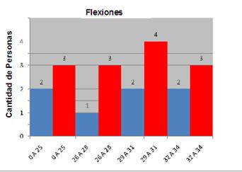 20110524030144-cantidad-de-flexiones.png